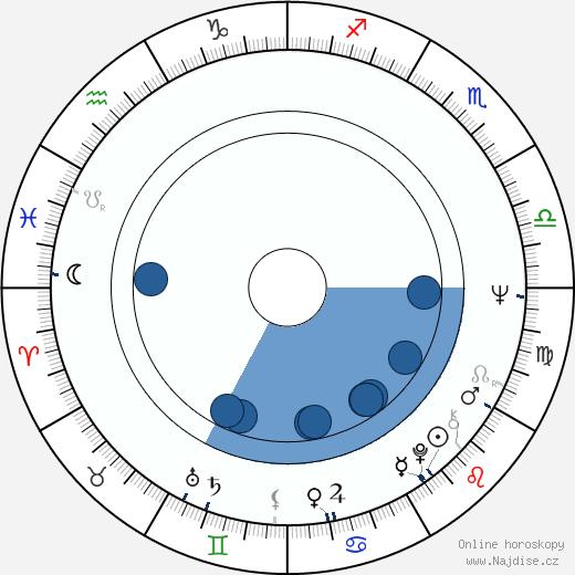 Väinö Vainio wikipedie, horoscope, astrology, instagram