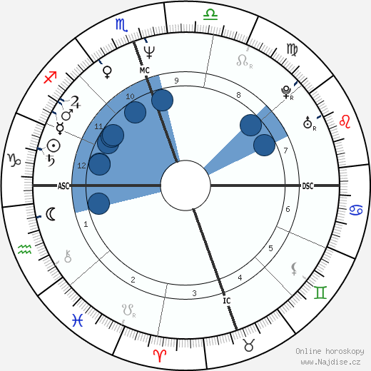 Val Kilmer wikipedie, horoscope, astrology, instagram