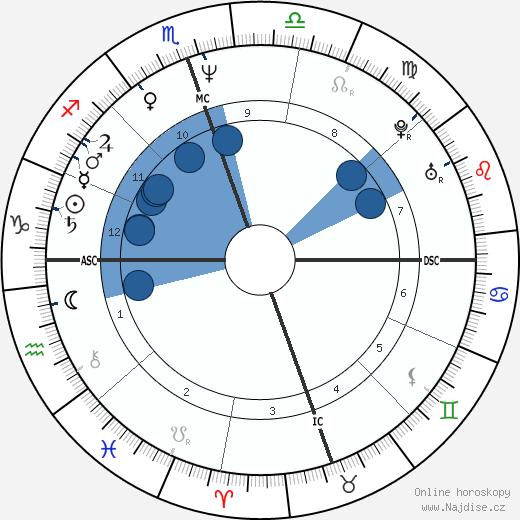 Val Kilmer wikipedie, horoscope, astrology, instagram