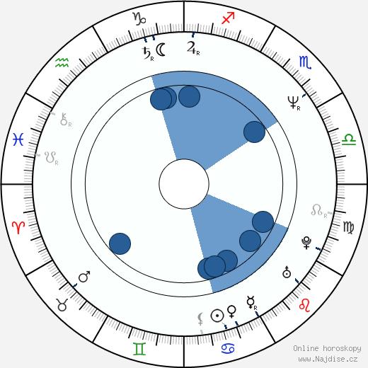 Valarie Pettiford wikipedie, horoscope, astrology, instagram