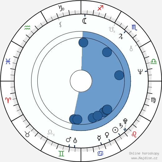 Valentina Fedotova wikipedie, horoscope, astrology, instagram