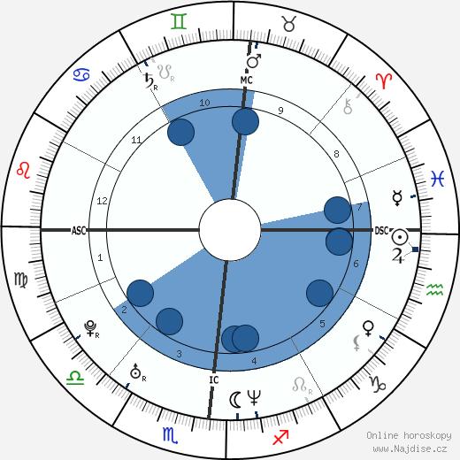Valentina Vezzali wikipedie, horoscope, astrology, instagram