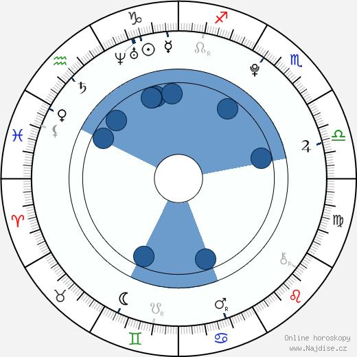 Valentina Volopichová wikipedie, horoscope, astrology, instagram