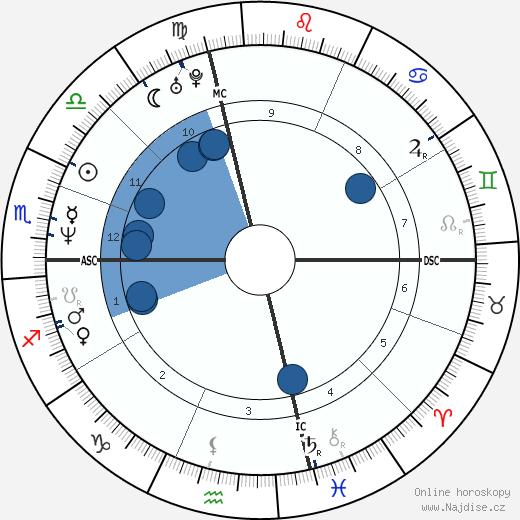 Valeria Golino wikipedie, horoscope, astrology, instagram