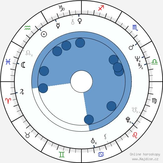 Valerie Čižmárová wikipedie, horoscope, astrology, instagram