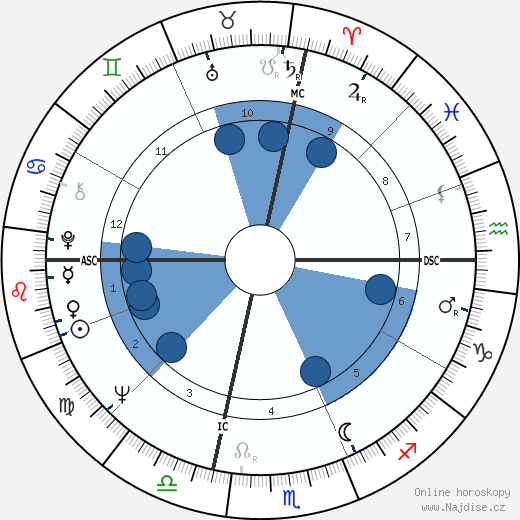 Valerie Harper wikipedie, horoscope, astrology, instagram