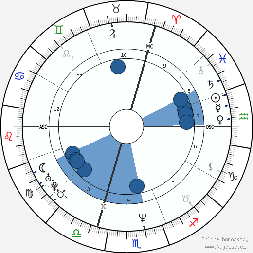 Valérie Trierweiler wikipedie, horoscope, astrology, instagram
