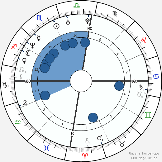 Valeska Canoletti wikipedie, horoscope, astrology, instagram