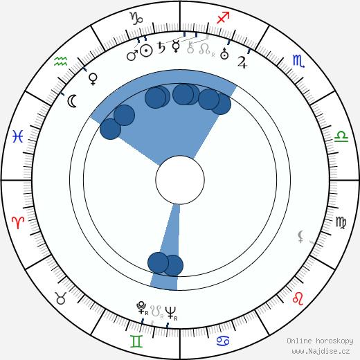 Valja Petrová wikipedie, horoscope, astrology, instagram