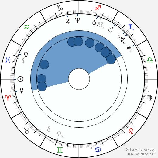 Valtteri Filppula wikipedie, horoscope, astrology, instagram