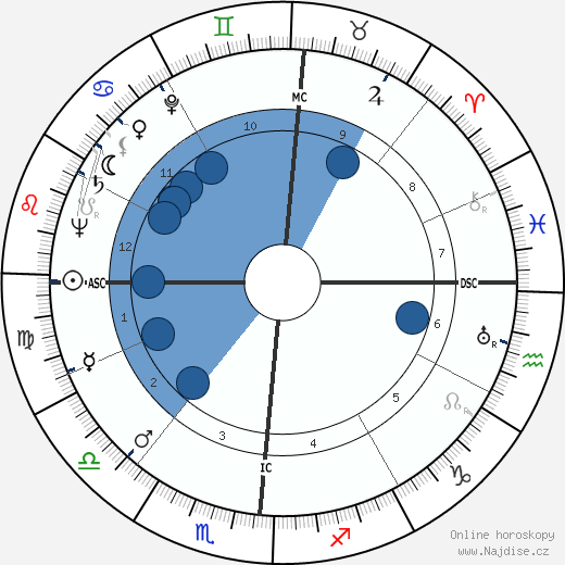 Van Johnson wikipedie, horoscope, astrology, instagram