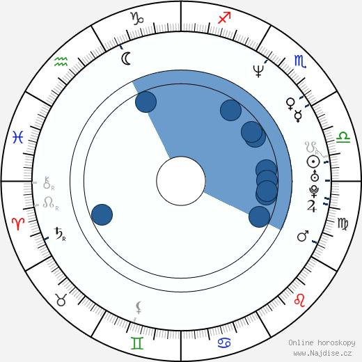 Vanda Hybnerová wikipedie, horoscope, astrology, instagram