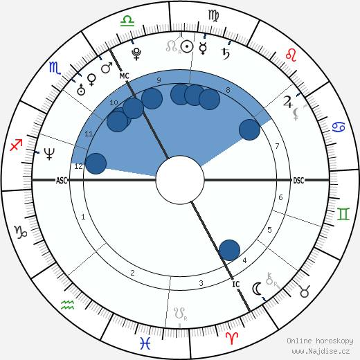 Vanessa Gusmeroli wikipedie, horoscope, astrology, instagram