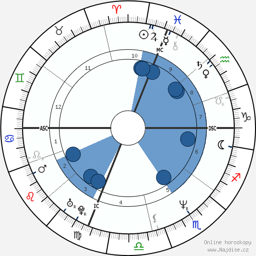 Vanessa L. Williams wikipedie, horoscope, astrology, instagram