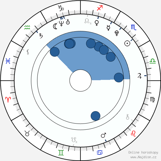 Vanessa Marano wikipedie, horoscope, astrology, instagram