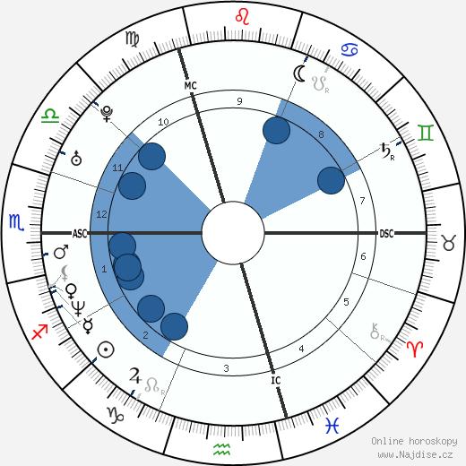 Vanessa Paradis wikipedie, horoscope, astrology, instagram