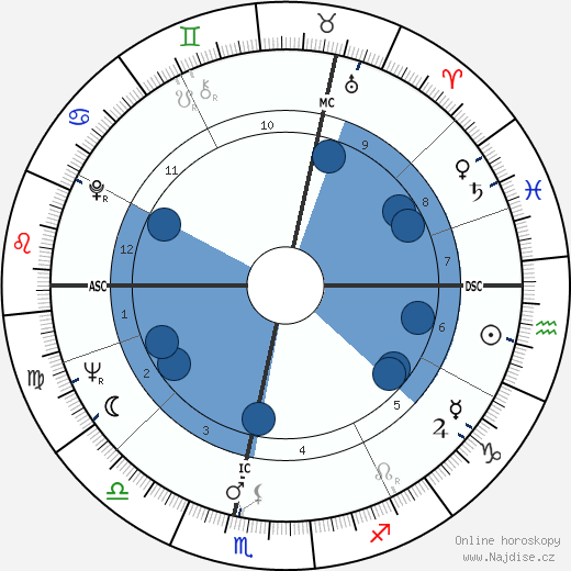 Vanessa Redgrave wikipedie, horoscope, astrology, instagram