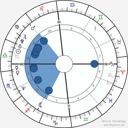 Vanessa Vadim wikipedie, horoscope, astrology, instagram