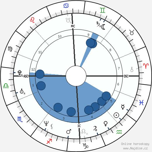 Varg Vikernes wikipedie, horoscope, astrology, instagram