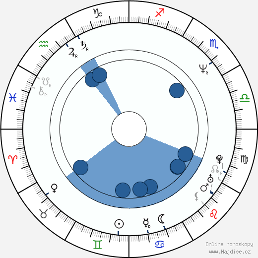 Vasilij Pičul wikipedie, horoscope, astrology, instagram