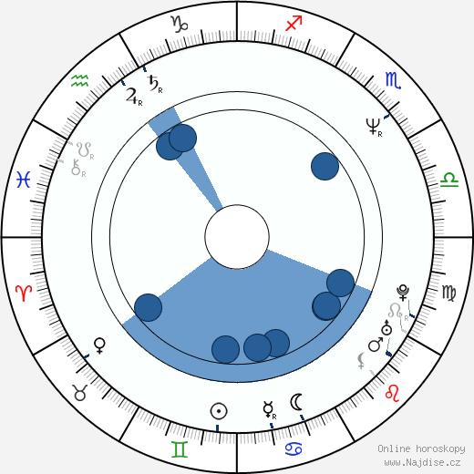 Vasilij Pičul wikipedie, horoscope, astrology, instagram