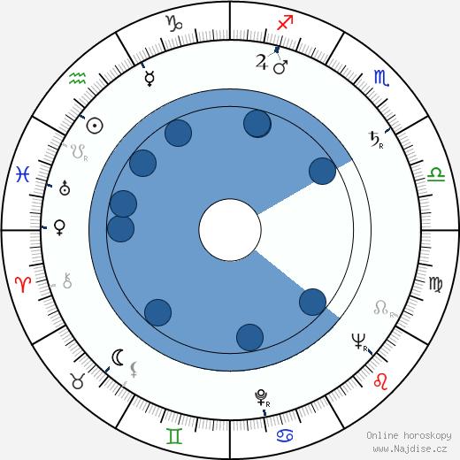 Veikko Laakso wikipedie, horoscope, astrology, instagram