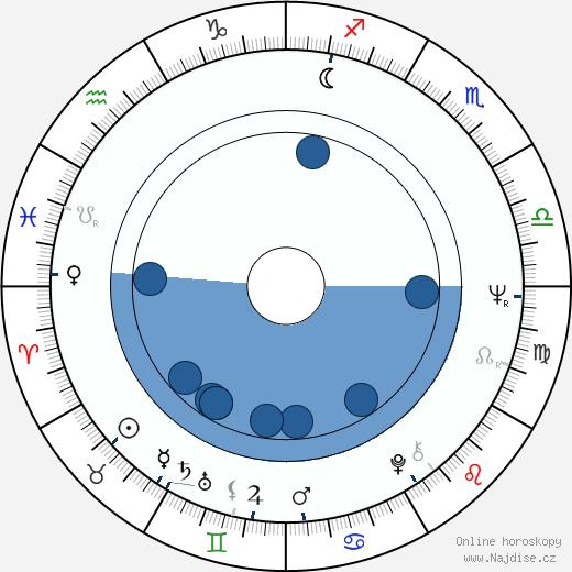 Věra Čáslavská wikipedie, horoscope, astrology, instagram
