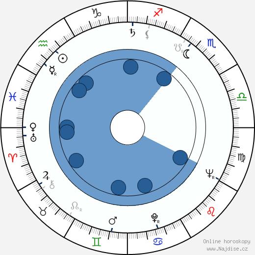 Věra Chytilová wikipedie, horoscope, astrology, instagram