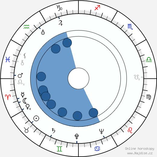 Věra Hanslíková wikipedie, horoscope, astrology, instagram