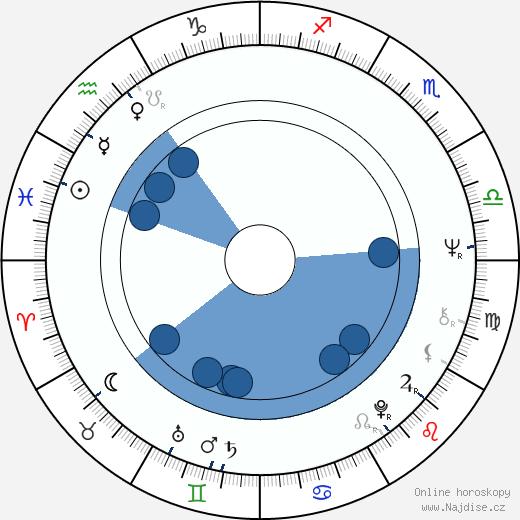 Věra Křesadlová wikipedie, horoscope, astrology, instagram
