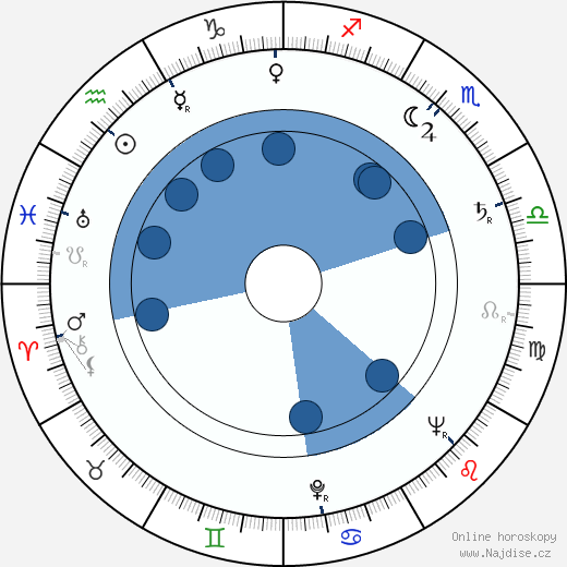 Věra Petáková wikipedie, horoscope, astrology, instagram