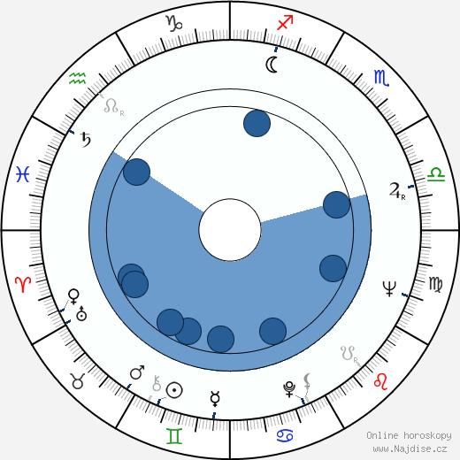 Věra Plívová-Šimková wikipedie, horoscope, astrology, instagram