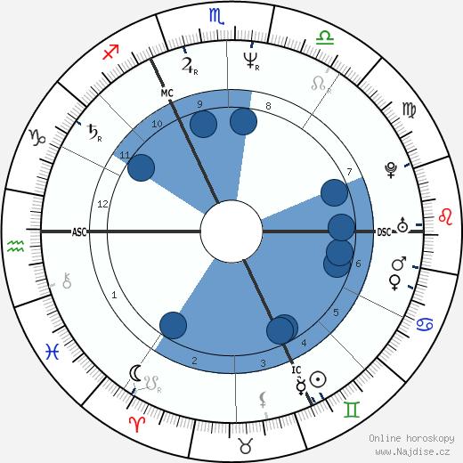 Vera Schefthaller wikipedie, horoscope, astrology, instagram