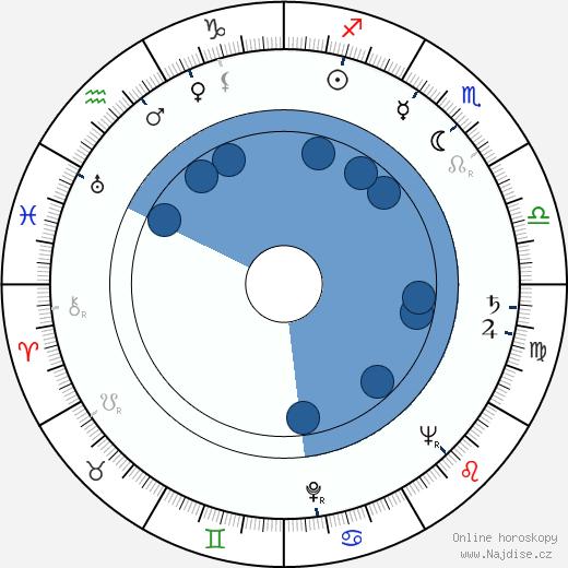 Věra Tichánková wikipedie, horoscope, astrology, instagram