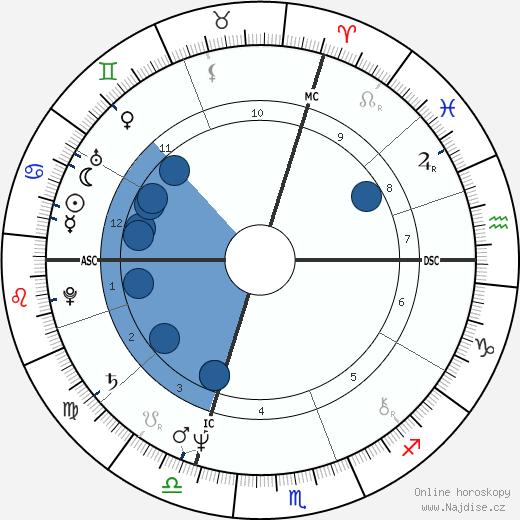 Verena Bachmann wikipedie, horoscope, astrology, instagram