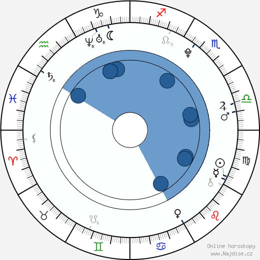 Veronika Danišová wikipedie, horoscope, astrology, instagram