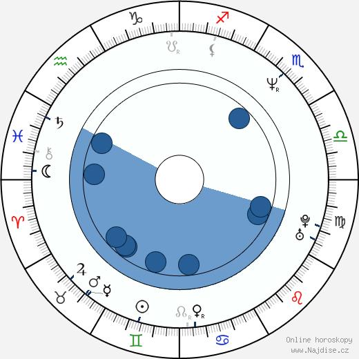 Veronika Jeníková wikipedie, horoscope, astrology, instagram