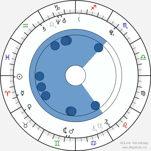 Veronika Kopřivová wikipedie, horoscope, astrology, instagram