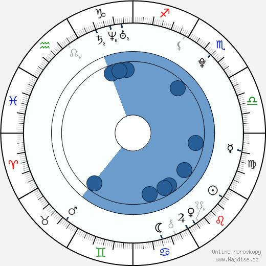 Veronika Machová wikipedie, horoscope, astrology, instagram