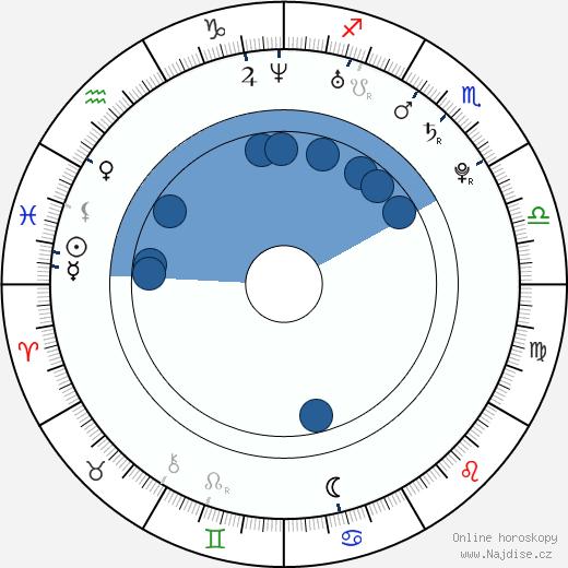 Veronika Petrová wikipedie, horoscope, astrology, instagram