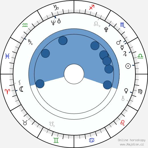 Veronika Zelníčková wikipedie, horoscope, astrology, instagram