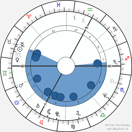 Véronique Jannot wikipedie, horoscope, astrology, instagram