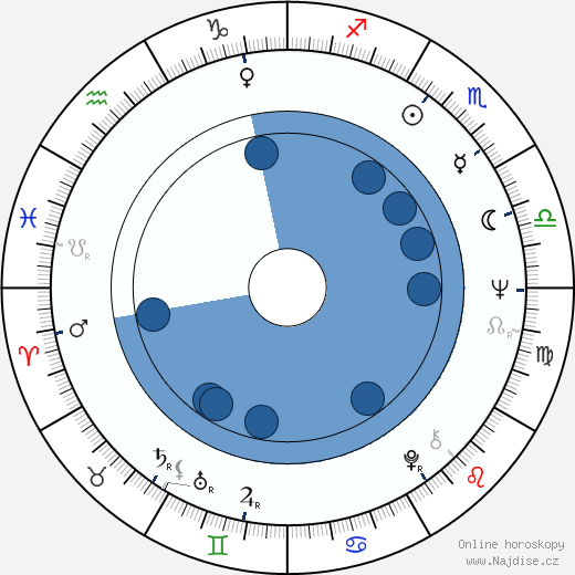 Vesa Nuotio wikipedie, horoscope, astrology, instagram