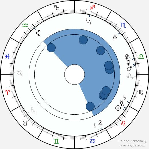 Vibeke Stene wikipedie, horoscope, astrology, instagram