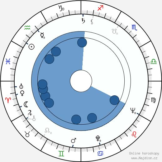 Vic Morrow wikipedie, horoscope, astrology, instagram