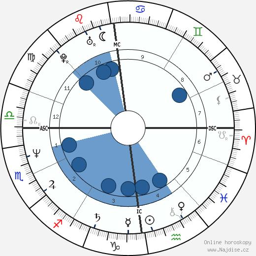 Vic Reeves wikipedie, horoscope, astrology, instagram