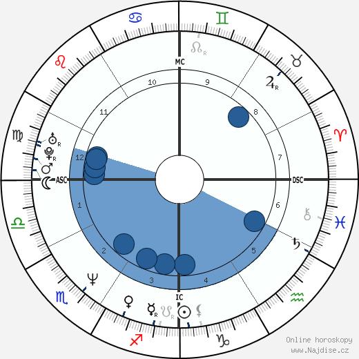 Vicki Aragon wikipedie, horoscope, astrology, instagram