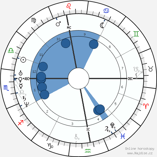 Victor Considérant wikipedie, horoscope, astrology, instagram