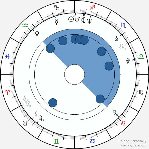 Victor Dean wikipedie, horoscope, astrology, instagram