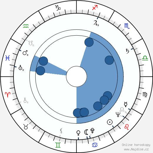 Victor Eberg wikipedie, horoscope, astrology, instagram